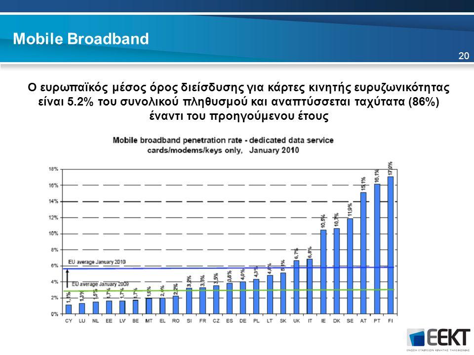 Mobile Broadband Ο ευρωπαϊκός μέσος όρος διείσδυσης για κάρτες κινητής ευρυζωνικότητας είναι 5.2% του συνολικού πληθυσμού και αναπτύσσεται ταχύτατα (86%) έναντι του προηγούμενου έτους 20