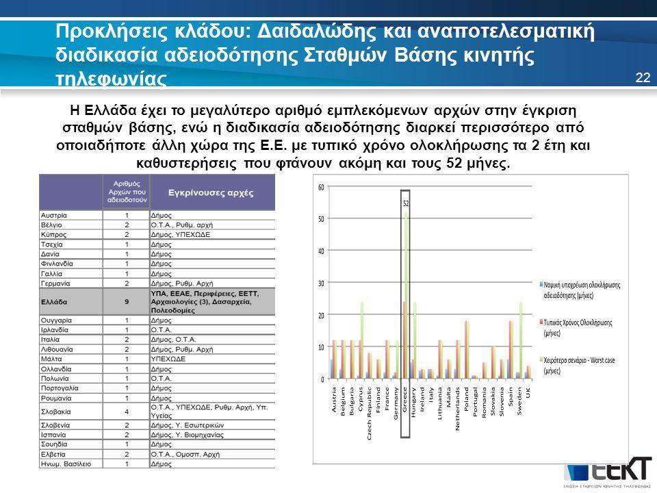 Προκλήσεις κλάδου: Δαιδαλώδης και αναποτελεσματική διαδικασία αδειοδότησης Σταθμών Βάσης κινητής τηλεφωνίας Η Ελλάδα έχει το μεγαλύτερο αριθμό εμπλεκόμενων αρχών στην έγκριση σταθμών βάσης, ενώ η διαδικασία αδειοδότησης διαρκεί περισσότερο από οποιαδήποτε άλλη χώρα της Ε.Ε.