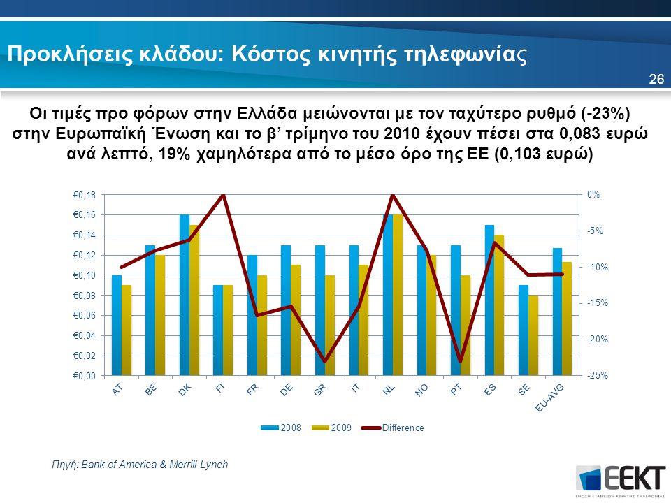 Προκλήσεις κλάδου: Κόστος κινητής τηλεφωνίας Οι τιμές προ φόρων στην Ελλάδα μειώνονται με τον ταχύτερο ρυθμό (-23%) στην Ευρωπαϊκή Ένωση και το β' τρίμηνο του 2010 έχουν πέσει στα 0,083 ευρώ ανά λεπτό, 19% χαμηλότερα από το μέσο όρο της ΕΕ (0,103 ευρώ) Πηγή: Bank of America & Merrill Lynch 26