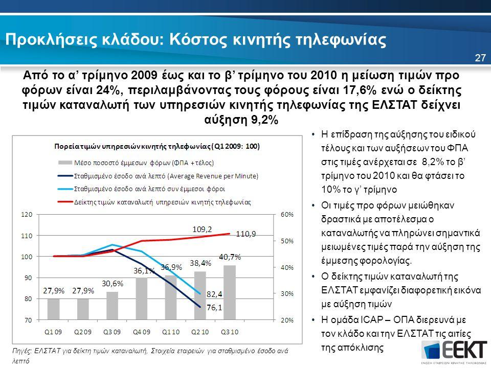 Προκλήσεις κλάδου: Κόστος κινητής τηλεφωνίας 27 Από το α' τρίμηνο 2009 έως και το β' τρίμηνο του 2010 η μείωση τιμών προ φόρων είναι 24%, περιλαμβάνοντας τους φόρους είναι 17,6% ενώ ο δείκτης τιμών καταναλωτή των υπηρεσιών κινητής τηλεφωνίας της ΕΛΣΤΑΤ δείχνει αύξηση 9,2% Η επίδραση της αύξησης του ειδικού τέλους και των αυξήσεων του ΦΠΑ στις τιμές ανέρχεται σε 8,2% το β' τρίμηνο του 2010 και θα φτάσει το 10% το γ' τρίμηνο Οι τιμές προ φόρων μειώθηκαν δραστικά με αποτέλεσμα ο καταναλωτής να πληρώνει σημαντικά μειωμένες τιμές παρά την αύξηση της έμμεσης φορολογίας.
