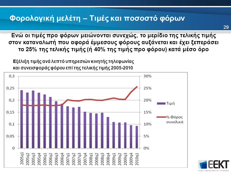 Φορολογική μελέτη – Τιμές και ποσοστό φόρων Ενώ οι τιμές προ φόρων μειώνονται συνεχώς, το μερίδιο της τελικής τιμής στον καταναλωτή που αφορά έμμεσους φόρους αυξάνεται και έχει ξεπεράσει το 25% της τελικής τιμής (ή 40% της τιμής προ φόρου) κατά μέσο όρο Εξέλιξη τιμής ανά λεπτό υπηρεσιών κινητής τηλεφωνίας και συνεισφοράς φόρου επί της τελικής τιμής 2005-2010 29