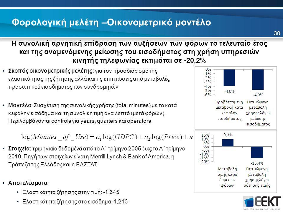 Φορολογική μελέτη –Οικονομετρικό μοντέλο Η συνολική αρνητική επίδραση των αυξήσεων των φόρων το τελευταίο έτος και της αναμενόμενης μείωσης του εισοδήματος στη χρήση υπηρεσιών κινητής τηλεφωνίας εκτιμάται σε -20,2% Σκοπός οικονομετρικής μελέτης: για τον προσδιορισμό της ελαστικότητας της ζήτησης αλλά και τις επιπτώσεις από μεταβολές προσωπικού εισοδήματος των συνδρομητών Μοντέλο: Συσχέτιση της συνολικής χρήσης (total minutes) με το κατά κεφαλήν εισόδημα και τη συνολική τιμή ανά λεπτό (μετά φόρων).
