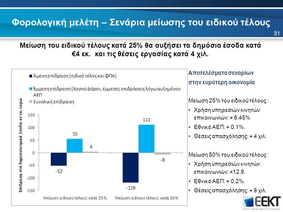Φορολογική μελέτη – Σενάρια μείωσης του ειδικού τέλους Αποτελέσματα σεναρίων στην ευρύτερη οικονομία Μείωση 25% του ειδικού τέλους : Χρήση υπηρεσιών κινητών επικοινωνιών: + 6,45% Εθνικό ΑΕΠ: + 0,1%.