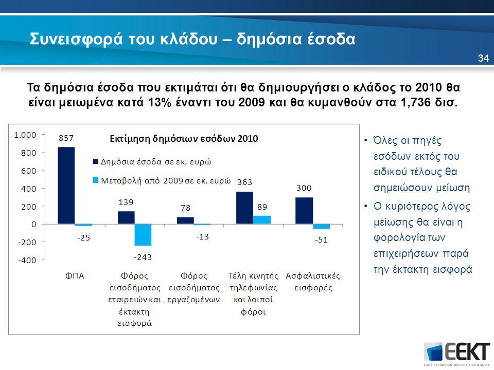 Συνεισφορά του κλάδου – δημόσια έσοδα Τα δημόσια έσοδα που εκτιμάται ότι θα δημιουργήσει ο κλάδος το 2010 θα είναι μειωμένα κατά 13% έναντι του 2009 και θα κυμανθούν στα 1,736 δισ.