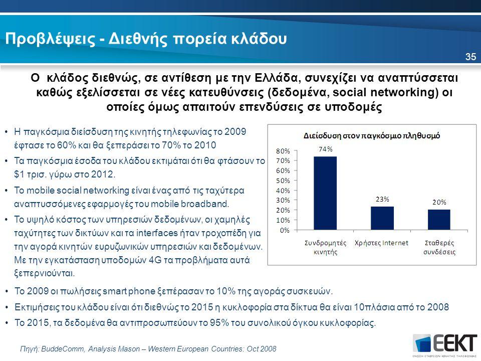 Προβλέψεις - Διεθνής πορεία κλάδου 35 Ο κλάδος διεθνώς, σε αντίθεση με την Ελλάδα, συνεχίζει να αναπτύσσεται καθώς εξελίσσεται σε νέες κατευθύνσεις (δεδομένα, social networking) οι οποίες όμως απαιτούν επενδύσεις σε υποδομές Πηγή: BuddeComm, Analysis Mason – Western European Countries: Oct 2008 Η παγκόσμια διείσδυση της κινητής τηλεφωνίας το 2009 έφτασε το 60% και θα ξεπεράσει το 70% το 2010 Τα παγκόσμια έσοδα του κλάδου εκτιμάται ότι θα φτάσουν το $1 τρισ.