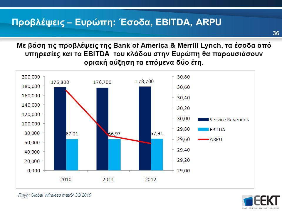 Προβλέψεις – Ευρώπη: Έσοδα, EBITDA, ARPU Με βάση τις προβλέψεις της Bank of America & Merrill Lynch, τα έσοδα από υπηρεσίες και το EBITDA του κλάδου στην Ευρώπη θα παρουσιάσουν οριακή αύξηση τα επόμενα δύο έτη.