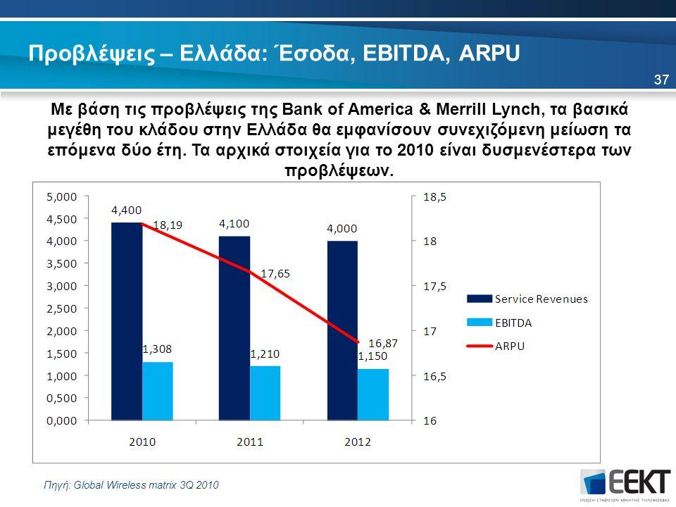 Προβλέψεις – Ελλάδα: Έσοδα, EBITDA, ARPU Με βάση τις προβλέψεις της Bank of America & Merrill Lynch, τα βασικά μεγέθη του κλάδου στην Ελλάδα θα εμφανίσουν συνεχιζόμενη μείωση τα επόμενα δύο έτη.