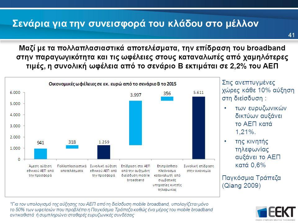 Σενάρια για την συνεισφορά του κλάδου στο μέλλον Μαζί με τα πολλαπλασιαστικά αποτελέσματα, την επίδραση του broadband στην παραγωγικότητα και τις ωφέλειες στους καταναλωτές από χαμηλότερες τιμές, η συνολική ωφέλεια από το σενάριο Β εκτιμάται σε 2,2% του ΑΕΠ Παγκόσμια Τράπεζα (Qiang 2009) 41 *Για τον υπολογισμό της αύξησης του ΑΕΠ από τη διείσδυση mobile broadband, υπολογίζεται μόνο το 50% των ωφελειών που προβλέπει η Παγκόσμια Τράπεζα καθώς ένα μέρος του mobile broadband αντικαθιστά ή συμπληρώνει σταθερές ευρυζωνικές συνδέσεις των ευρυζωνικών δικτύων αυξάνει το ΑΕΠ κατά 1,21%.