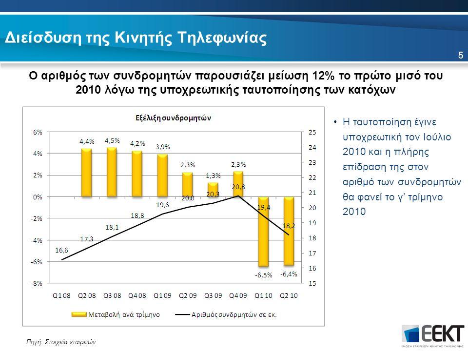 Διείσδυση της Κινητής Τηλεφωνίας 5 Ο αριθμός των συνδρομητών παρουσιάζει μείωση 12% το πρώτο μισό του 2010 λόγω της υποχρεωτικής ταυτοποίησης των κατόχων Πηγή: Στοιχεία εταιρειών Η ταυτοποίηση έγινε υποχρεωτική τον Ιούλιο 2010 και η πλήρης επίδραση της στον αριθμό των συνδρομητών θα φανεί το γ' τρίμηνο 2010