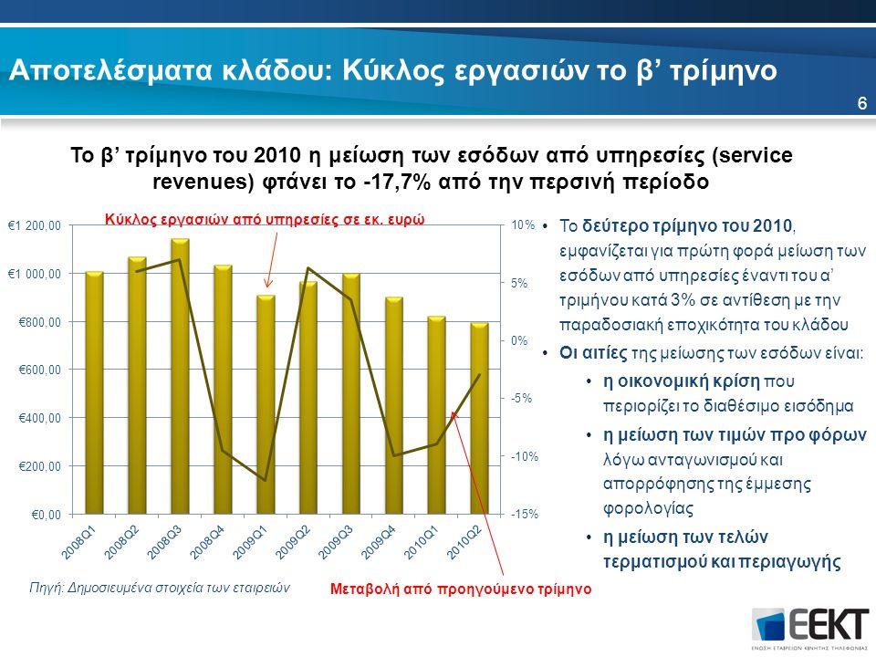 Αποτελέσματα κλάδου: Κύκλος εργασιών το β' τρίμηνο Το β' τρίμηνο του 2010 η μείωση των εσόδων από υπηρεσίες (service revenues) φτάνει το -17,7% από την περσινή περίοδο Πηγή: Δημοσιευμένα στοιχεία των εταιρειών Το δεύτερο τρίμηνο του 2010, εμφανίζεται για πρώτη φορά μείωση των εσόδων από υπηρεσίες έναντι του α' τριμήνου κατά 3% σε αντίθεση με την παραδοσιακή εποχικότητα του κλάδου Οι αιτίες της μείωσης των εσόδων είναι: η οικονομική κρίση που περιορίζει το διαθέσιμο εισόδημα η μείωση των τιμών προ φόρων λόγω ανταγωνισμού και απορρόφησης της έμμεσης φορολογίας η μείωση των τελών τερματισμού και περιαγωγής Μεταβολή από προηγούμενο τρίμηνο Κύκλος εργασιών από υπηρεσίες σε εκ.