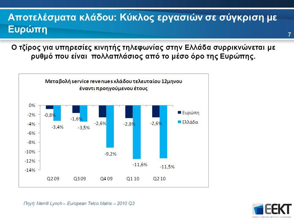 Αποτελέσματα κλάδου: Κύκλος εργασιών σε σύγκριση με Ευρώπη Ο τζίρος για υπηρεσίες κινητής τηλεφωνίας στην Ελλάδα συρρικνώνεται με ρυθμό που είναι πολλαπλάσιος από το μέσο όρο της Ευρώπης.