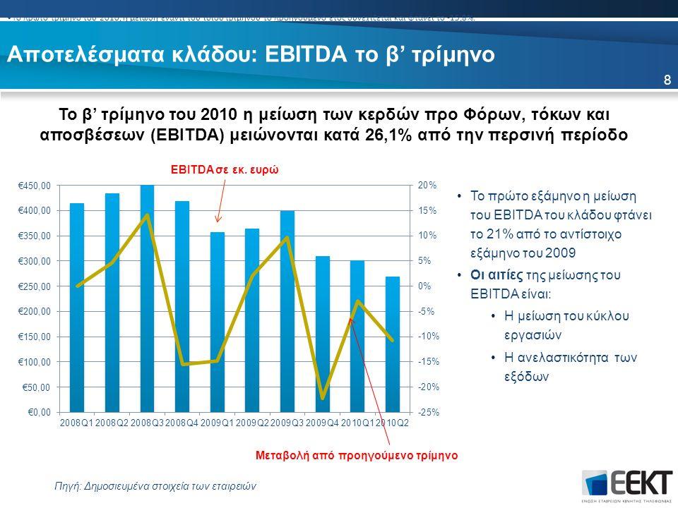 Αποτελέσματα κλάδου: EBITDA το β' τρίμηνο Το β' τρίμηνο του 2010 η μείωση των κερδών προ Φόρων, τόκων και αποσβέσεων (EBITDA) μειώνονται κατά 26,1% από την περσινή περίοδο Πηγή: Δημοσιευμένα στοιχεία των εταιρειών Το πρώτο τρίμηνο του 2010, η μείωση έναντι του ίδιου τριμήνου το προηγούμενο έτος συνεχίζεται και φτάνει το -15,8%.