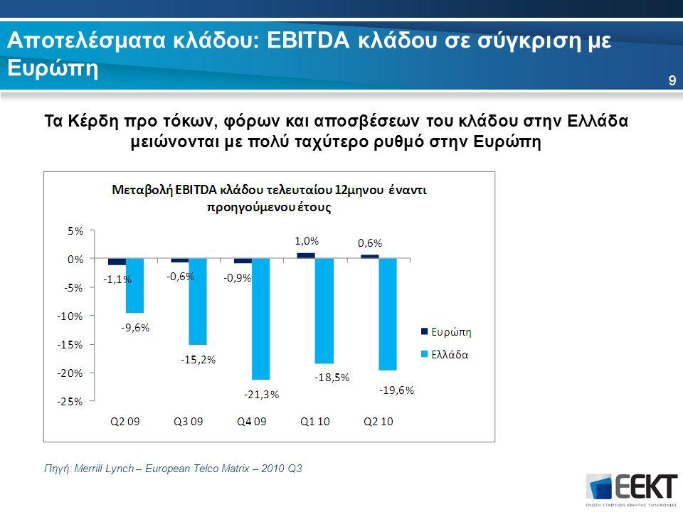 Αποτελέσματα κλάδου: EBITDA κλάδου σε σύγκριση με Ευρώπη Τα Κέρδη προ τόκων, φόρων και αποσβέσεων του κλάδου στην Ελλάδα μειώνονται με πολύ ταχύτερο ρυθμό στην Ευρώπη Πηγή: Merrill Lynch – European Telco Matrix – 2010 Q3 9