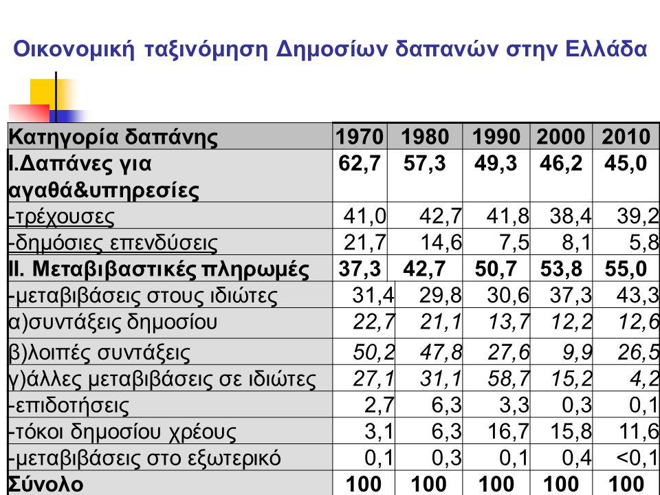 Οικονομική ταξινόμηση Δημοσίων δαπανών στην Ελλάδα Κατηγορία δαπάνης19701980199020002010 Ι.Δαπάνες για αγαθά&υπηρεσίες 62,757,349,346,245,0 -τρέχουσες