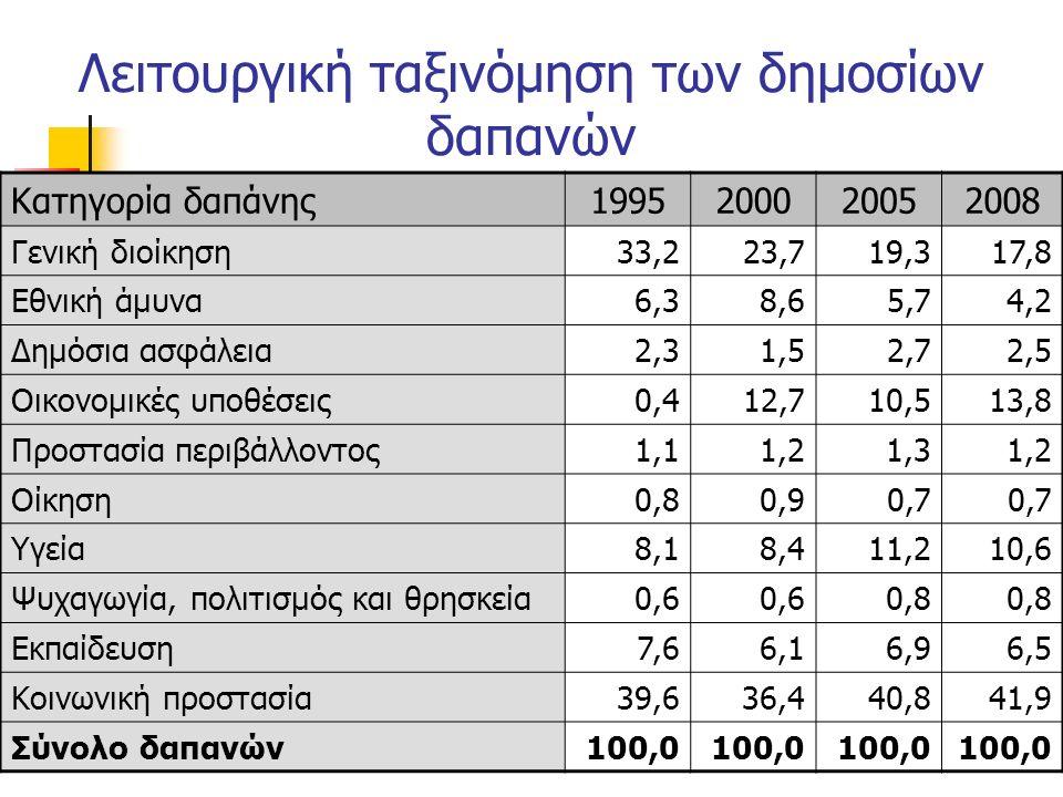 Λειτουργική ταξινόμηση των δημοσίων δαπανών Κατηγορία δαπάνης1995200020052008 Γενική διοίκηση33,223,719,317,8 Εθνική άμυνα6,38,65,74,2 Δημόσια ασφάλεια2,31,52,72,5 Οικονομικές υποθέσεις0,412,710,513,8 Προστασία περιβάλλοντος1,11,21,31,2 Οίκηση0,80,90,7 Υγεία8,18,411,210,6 Ψυχαγωγία, πολιτισμός και θρησκεία0,6 0,8 Εκπαίδευση7,66,16,96,5 Κοινωνική προστασία39,636,440,841,9 Σύνολο δαπανών100,0