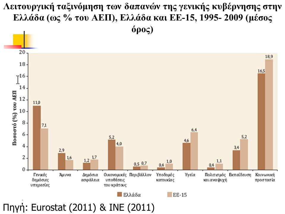 Λειτουργική ταξινόμηση των δαπανών της γενικής κυβέρνησης στην Ελλάδα (ως % του ΑΕΠ), Ελλάδα και ΕΕ-15, 1995- 2009 (μέσος όρος) Πηγή: Eurostat (2011)