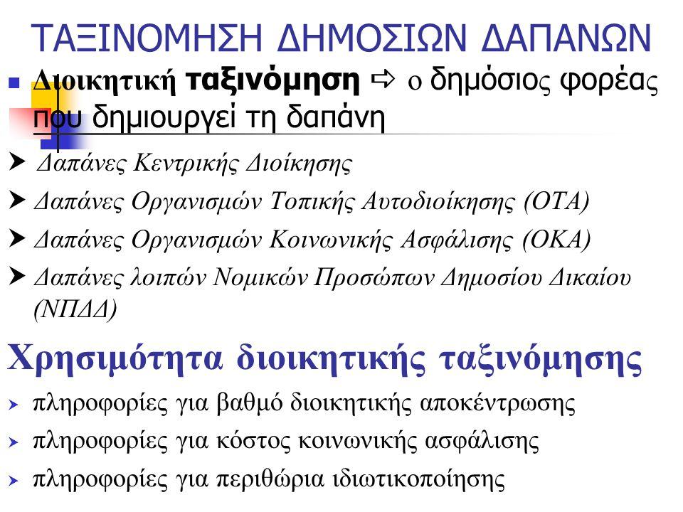 ΤΑΞΙΝΟΜΗΣΗ ΔΗΜΟΣΙΩΝ ΔΑΠΑΝΩΝ Διοικητική ταξινόμηση  ο δημόσιο ς φορέα ς που δημιουργεί τη δαπάνη  Δαπάνες Κεντρικής Διοίκησης  Δαπάνες Οργανισμών Τοπικής Αυτοδιοίκησης (ΟΤΑ)  Δαπάνες Οργανισμών Κοινωνικής Ασφάλισης (ΟΚΑ)  Δαπάνες λοιπών Νομικών Προσώπων Δημοσίου Δικαίου (ΝΠΔΔ) Χρησιμότητα διοικητικής ταξινόμησης  πληροφορίες για βαθμό διοικητικής αποκέντρωσης  πληροφορίες για κόστος κοινωνικής ασφάλισης  πληροφορίες για περιθώρια ιδιωτικοποίησης