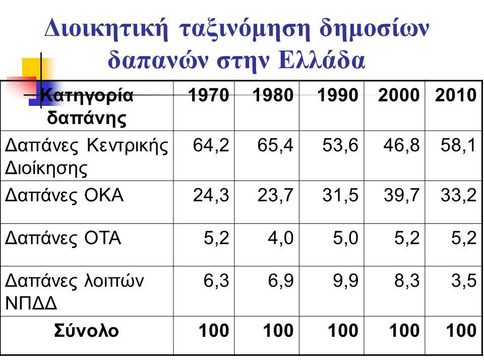 Διοικητική ταξινόμηση δημοσίων δαπανών στην Ελλάδα Κατηγορία δαπάνης 19701980199020002010 Δαπάνες Κεντρικής Διοίκησης 64,265,453,646,858,1 Δαπάνες ΟΚΑ