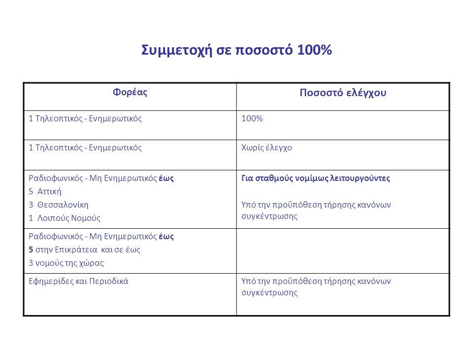 Συμμετοχή σε ποσοστό 100% Φορέας Ποσοστό ελέγχου 1 Τηλεοπτικός - Ενημερωτικός100% 1 Τηλεοπτικός - ΕνημερωτικόςΧωρίς έλεγχο Ραδιοφωνικός - Μη Ενημερωτικός έως 5 Αττική 3 Θεσσαλονίκη 1 Λοιπούς Νομούς Για σταθμούς νομίμως λειτουργούντες Υπό την προϋπόθεση τήρησης κανόνων συγκέντρωσης Ραδιοφωνικός - Μη Ενημερωτικός έως 5 στην Επικράτεια και σε έως 3 νομούς της χώρας Εφημερίδες και ΠεριοδικάΥπό την προϋπόθεση τήρησης κανόνων συγκέντρωσης