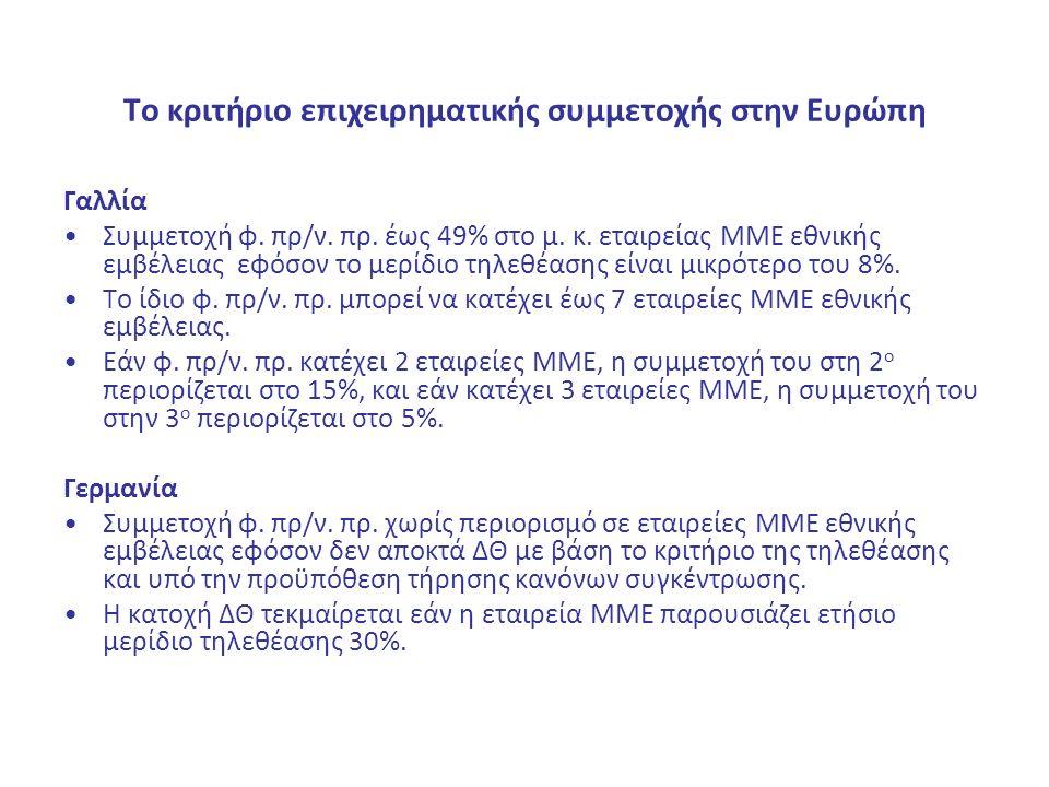 Το κριτήριο επιχειρηματικής συμμετοχής στην Ευρώπη Γαλλία Συμμετοχή φ. πρ/ν. πρ. έως 49% στο μ. κ. εταιρείας ΜΜΕ εθνικής εμβέλειας εφόσον το μερίδιο τ