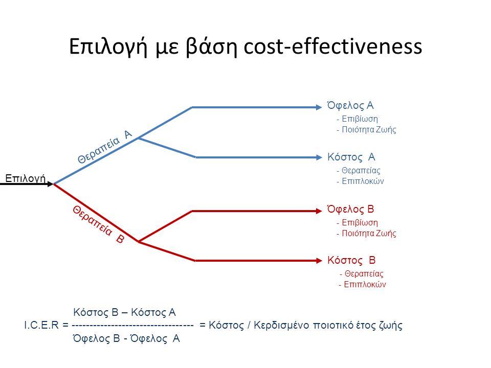Επιλογή με βάση cost-effectiveness Όφελος Α - Επιβίωση - Ποιότητα Ζωής Κόστος Α - Θεραπείας - Επιπλοκών Θεραπεία Α Όφελος B - Επιβίωση - Ποιότητα Ζωής Κόστος B - Θεραπείας - Επιπλοκών Θεραπεία Β Επιλογή Κόστος Β – Κόστος Α Ι.C.E.R = ---------------------------------- = Κόστος / Κερδισμένο ποιοτικό έτος ζωής Όφελος Β - Όφελος Α