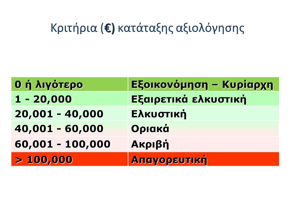€) Κριτήρια (€) κατάταξης αξιολόγησης 0 ή λιγότερο Εξοικονόμηση – Κυρίαρχη 1 - 20,000 Εξαιρετικά ελκυστική 20,001 - 40,000 Ελκυστική 40,001 - 60,000 Οριακά 60,001 - 100,000 Ακριβή > 100,000 Απαγορευτική