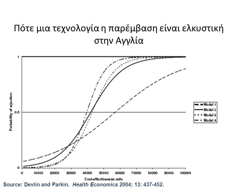 Πότε μια τεχνολογία η παρέμβαση είναι ελκυστική στην Αγγλία Source: Devlin and Parkin. Health Economics 2004; 13: 437-452.