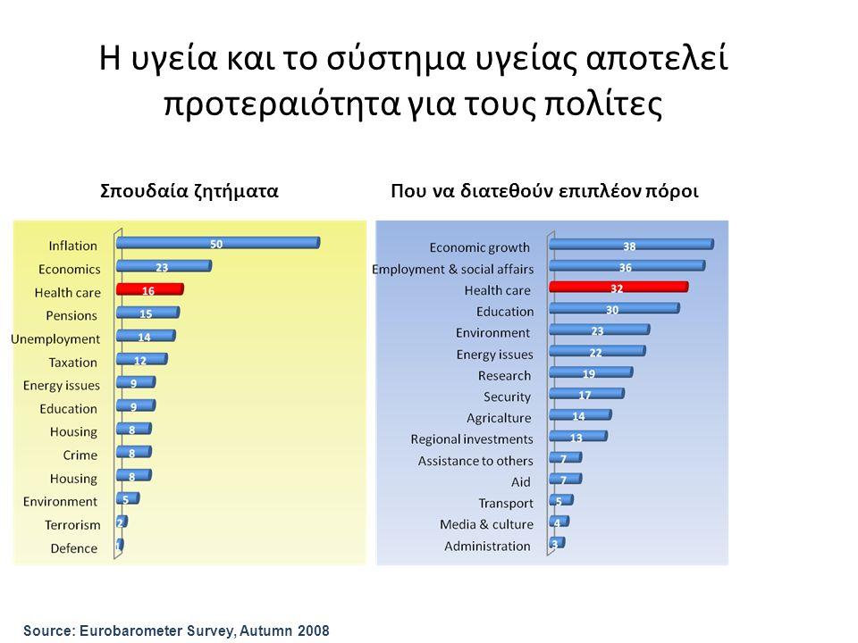 Η υγεία και το σύστημα υγείας αποτελεί προτεραιότητα για τους πολίτες Σπουδαία ζητήματαΠου να διατεθούν επιπλέον πόροι Source: Eurobarometer Survey, Autumn 2008
