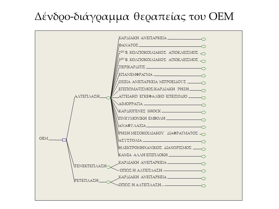 Δένδρο-διάγραμμα θεραπείας του ΟΕΜ ΚΑΡΔΙΑΚΗ ΑΝΕΠΑΡΚΕΙΑ ΘΑΝΑΤΟΣ 2 ΟΥ Β. ΚΟΛΠΟΚΟΙΛΙΑΚΟΣ ΑΠΟΚΛΕΙΣΜΟΣ 3 ΟΥ Β. ΚΟΛΠΟΚΟΙΛΙΑΚΟΣ ΑΠΟΚΛΕΙΣΜΟΣ ΠΕΡΙΚΑΡΔΙΤΙΣ ΕΠΑΝ