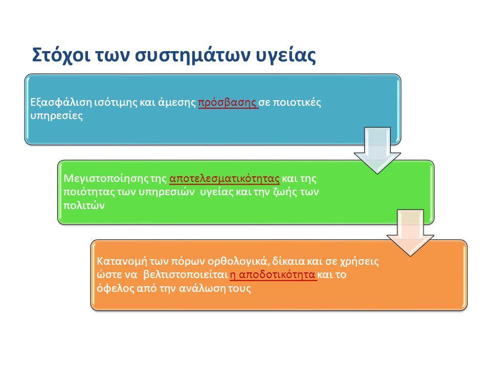 Πιθανότητες για συμβάματα Βασικές – Αλτεπλάση από ASSENT II Σχετικές – Ρετεπλάση από GUSTO III – Τενεκτεπλάση από ASSENT II Προσδόκιμο επιβίωσης – Από DEALE μεθοδολογία και – Από ανάλυση του Cappwell et al Για διαφορετικά groups – Από ΑSSENT II και GUSTO III