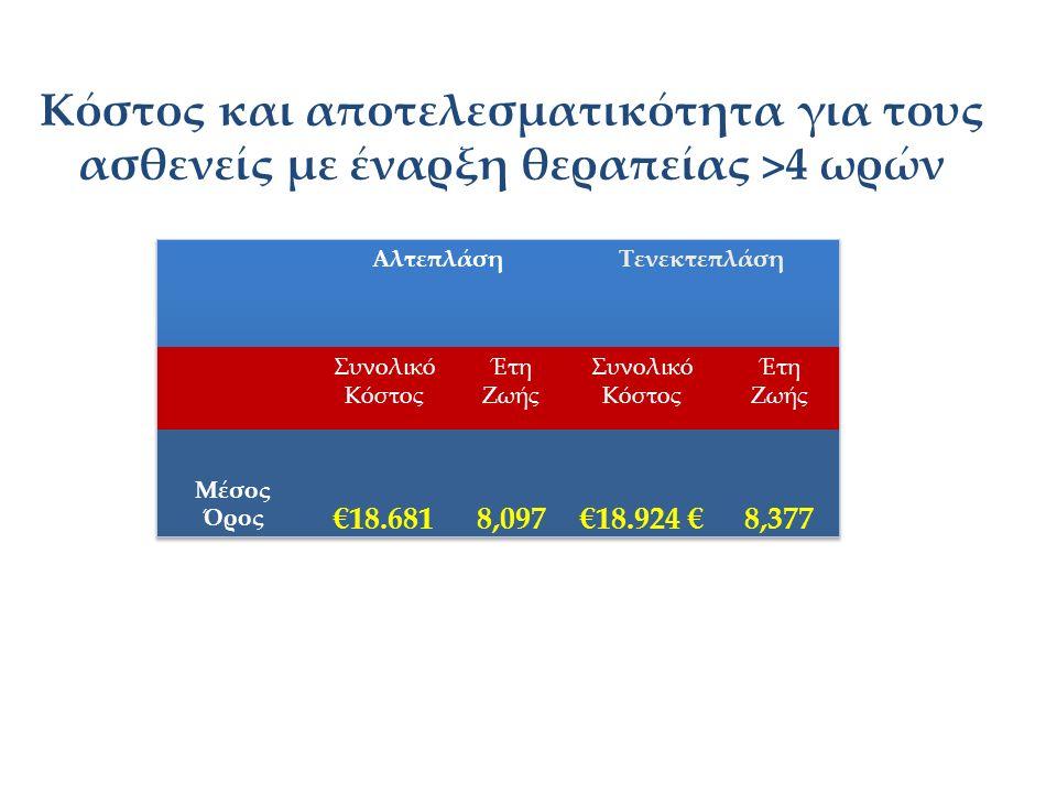 Κόστος και αποτελεσματικότητα για τους ασθενείς με έναρξη θεραπείας >4 ωρών