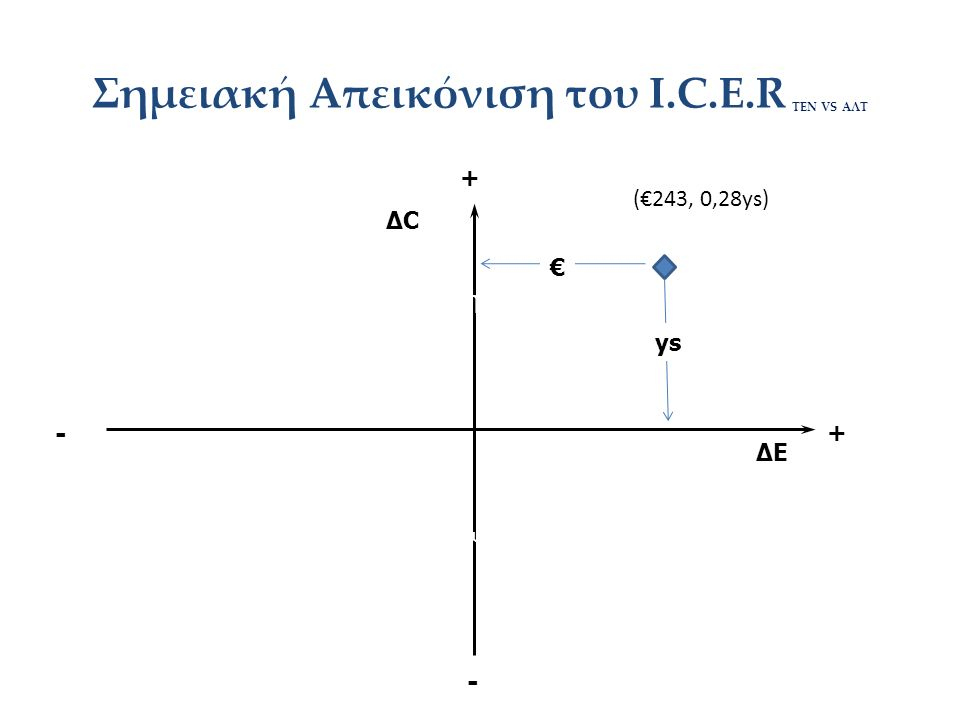 Σημειακή Απεικόνιση του I.C.E.R ΤΕΝ VS AΛΤ ΔCΔC ΔΕ Χειρότερ ο Καλύτερο Αύξηση Μείωση (€243, 0,28ys) + + - - € ys
