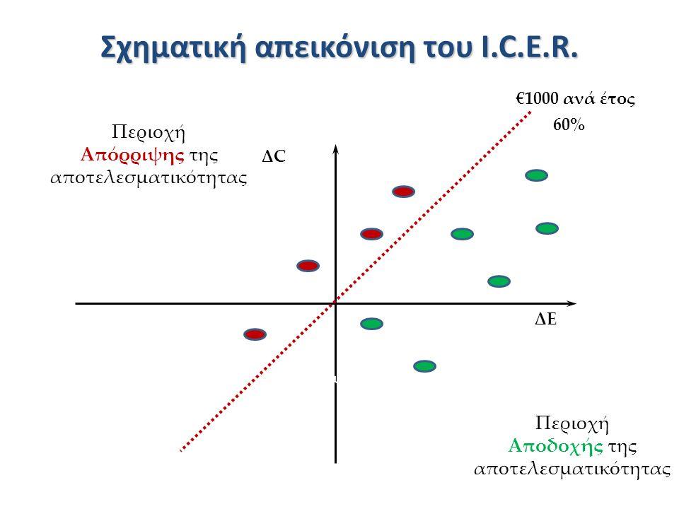 Σχηματική απεικόνιση του I.C.E.R. ΔCΔC ΔEΔE Χειρότερ ο Καλύτερο Μείωση Περιοχή Απόρριψης της αποτελεσματικότητας Περιοχή Αποδοχής της αποτελεσματικότη