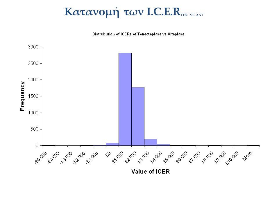 Κατανομή των Ι.C.E.R ΤΕΝ VS AΛΤ