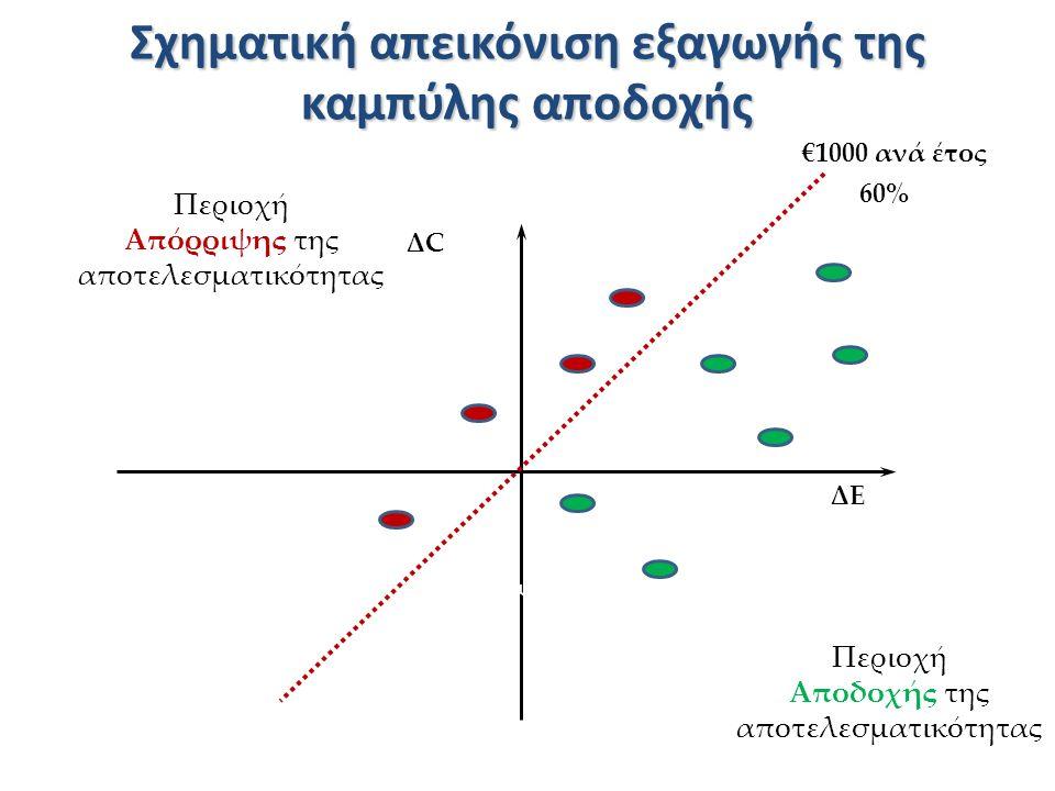 Σχηματική απεικόνιση εξαγωγής της καμπύλης αποδοχής ΔCΔC ΔEΔE Χειρότερ ο Καλύτερο Μείωση Περιοχή Απόρριψης της αποτελεσματικότητας Περιοχή Αποδοχής της αποτελεσματικότητας €1000 ανά έτος 60%