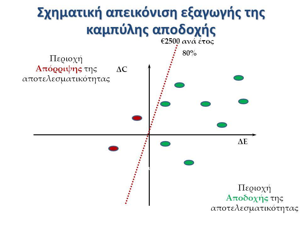 Σχηματική απεικόνιση εξαγωγής της καμπύλης αποδοχής ΔCΔC ΔEΔE Χειρότερ ο Καλύτερο Μείωση Περιοχή Απόρριψης της αποτελεσματικότητας Περιοχή Αποδοχής της αποτελεσματικότητας €2500 ανά έτος 80%