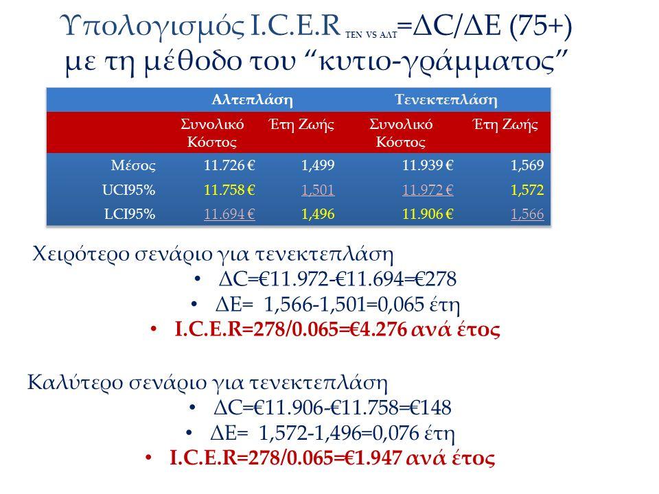 """Υπολογισμός Ι.C.E.R ΤΕΝ VS AΛΤ =ΔC/ΔΕ (75+) με τη μέθοδο του """"κυτιο-γράμματος"""" Χειρότερο σενάριο για τενεκτεπλάση ΔC=€11.972-€11.694=€278 ΔΕ= 1,566-1,"""
