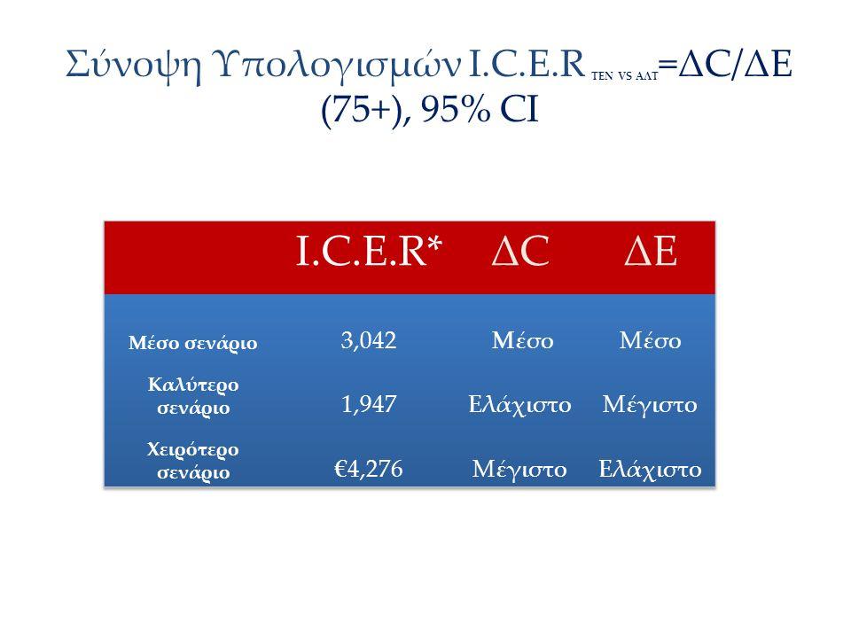 Σύνοψη Υπολογισμών Ι.C.E.R ΤΕΝ VS AΛΤ =ΔC/ΔΕ (75+), 95% CI