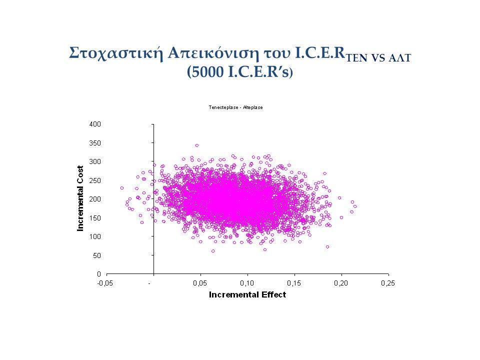 Στοχαστική Απεικόνιση του Ι.C.E.R ΤΕΝ VS AΛΤ (5000 I.C.E.R's )