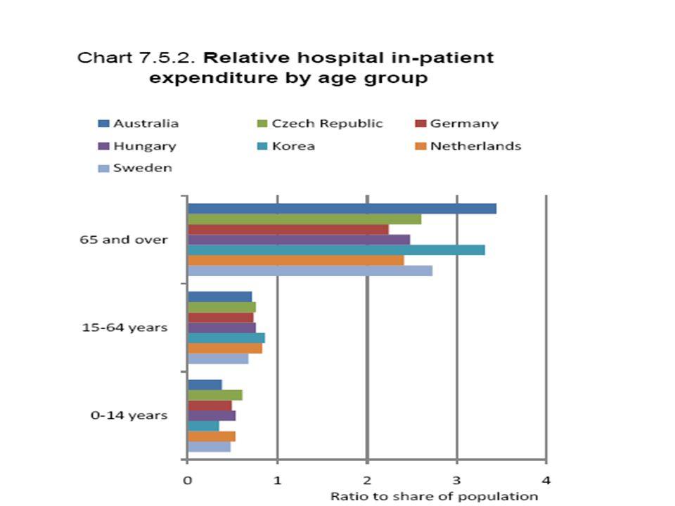 Καμπύλη αποδοχής για ασθενείς άνω των 75 ετών