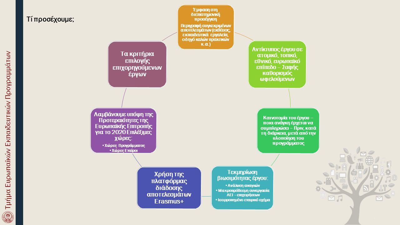 Έμφαση στη διεπιστημονική προσέγγιση Περιγραφή συγκεκριμένων αποτελεσμάτων (εκθέσεις, εκπαιδευτικά εργαλεία, οδηγό καλών πρακτικών κ.α.) Αντίκτυπος έργου σε ατομικό, τοπικό, εθνικό, ευρωπαϊκό επίπεδο – Σαφής καθορισμός ωφελούμενων Καινοτομία του έργου – ποια ανάγκη έρχεται να συμπληρώσει – Πριν, κατά τη διάρκεια, μετά από την υλοποίηση του προγράμματος Τεκμηρίωση βιωσιμότητας έργου: Ανάλυση αναγκών Μακροπρόθεσμη συνεργασία ΑΕΙ –επιχειρήσεων Ισορροπημένο εταιρικό σχήμα Χρήση της πλατφόρμας διάδοσης αποτελεσμάτων Erasmus+ Λαμβάνουμε υπόψη της Προτεραιότητες της Ευρωπαϊκής Επιτροπής για το 2020 Επιλέξιμες χώρες: Χώρες Προγράμματος Χώρες Εταίροι Τα κριτήρια επιλογής επιχορηγούμενων έργων Tί προσέχουμε; Τμήμα Ευρωπαϊκών Εκπαιδευτικών Προγραμμάτων