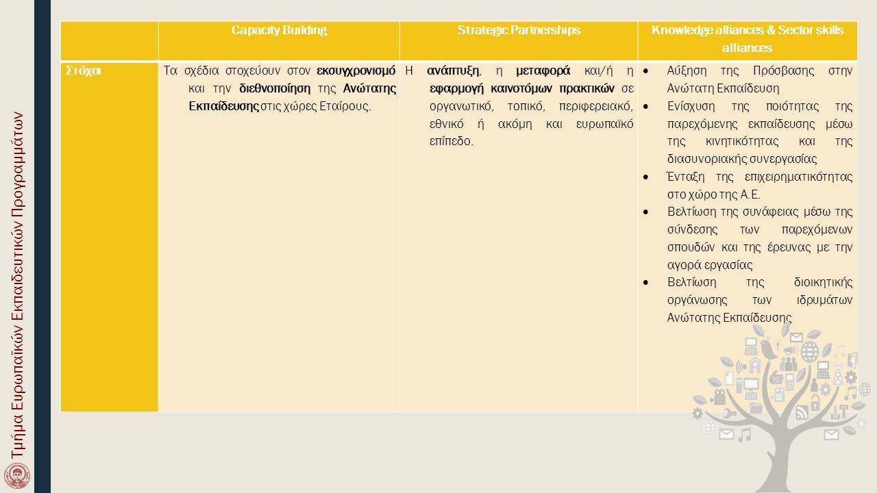 Capacity BuildingStrategic Partnerships Knowledge alliances & Sector skills alliances ΣτόχοιΤα σχέδια στοχεύουν στον εκσυγχρονισμό και την διεθνοποίηση της Ανώτατης Εκπαίδευσης στις χώρες Εταίρους.