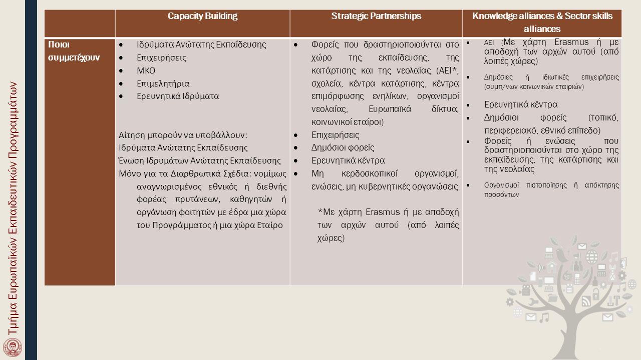 Capacity BuildingStrategic Partnerships Knowledge alliances & Sector skills alliances Ποιοι συμμετέχουν  Ιδρύματα Ανώτατης Εκπαίδευσης  Επιχειρήσεις  ΜΚΟ  Επιμελητήρια  Ερευνητικά Ιδρύματα Αίτηση μπορούν να υποβάλλουν: Ιδρύματα Ανώτατης Εκπαίδευσης Ένωση Ιδρυμάτων Ανώτατης Εκπαίδευσης Μόνο για τα Διαρθρωτικά Σχέδια: νομίμως αναγνωρισμένος εθνικός ή διεθνής φορέας πρυτάνεων, καθηγητών ή οργάνωση φοιτητών με έδρα μια χώρα του Προγράμματος ή μια χώρα Εταίρο  Φορείς που δραστηριοποιούνται στο χώρο της εκπαίδευσης, της κατάρτισης και της νεολαίας (AEI*, σχολεία, κέντρα κατάρτισης, κέντρα επιμόρφωσης ενηλίκων, οργανισμοί νεολαίας, Ευρωπαϊκά δίκτυα, κοινωνικοί εταίροι)  Επιχειρήσεις  Δημόσιοι φορείς  Ερευνητικά κέντρα  Μη κερδοσκοπικοί οργανισμοί, ενώσεις, μη κυβερνητικές οργανώσεις *Με χάρτη Erasmus ή με αποδοχή των αρχών αυτού (από λοιπές χώρες)  ΑΕΙ ( Με χάρτη Erasmus ή με αποδοχή των αρχών αυτού (από λοιπές χώρες)  Δημόσιες ή ιδιωτικές επιχειρήσεις (συμπ/νων κοινωνικών εταιριών)  Ερευνητικά κέντρα  Δημόσιοι φορείς (τοπικό, περιφερειακό, εθνικό επίπεδο)  Φορείς ή ενώσεις που δραστηριοποιούνται στο χώρο της εκπαίδευσης, της κατάρτισης και της νεολαίας  Οργανισμοί πιστοποίησης ή απόκτησης προσόντων Τμήμα Ευρωπαϊκών Εκπαιδευτικών Προγραμμάτων