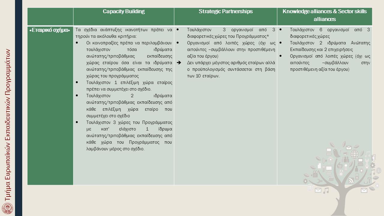 Capacity BuildingStrategic Partnerships Knowledge alliances & Sector skills alliances «Εταιρικό σχήμα» Τα σχέδια ανάπτυξης ικανοτήτων πρέπει να τηρούν τα ακόλουθα κριτήρια:  Οι κοινοπραξίες πρέπει να περιλαμβάνουν τουλάχιστον τόσα ιδρύματα ανώτατης/τριτοβάθμιας εκπαίδευσης χώρας εταίρου όσα είναι τα ιδρύματα ανώτατης/τριτοβάθμιας εκπαίδευσης της χώρας του προγράμματος  Τουλάχιστον 1 επιλέξιμη χώρα εταίρος πρέπει να συμμετέχει στο σχέδιο.