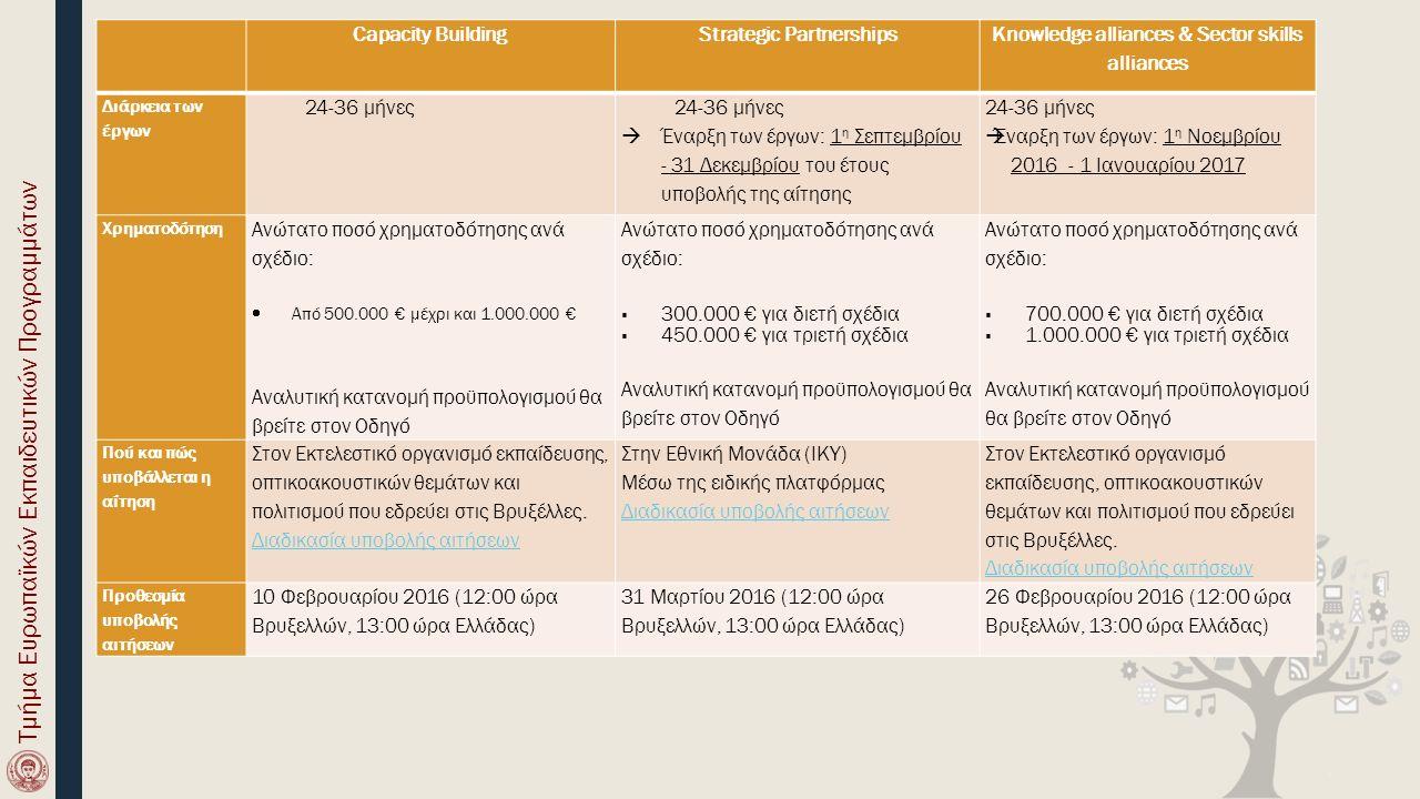 Capacity BuildingStrategic Partnerships Knowledge alliances & Sector skills alliances Επιλέξιμες δραστηριότητες 1.Κοινά Σχέδια (Joint Projects): 3 διαφορετικά είδη δραστηριοτήτων: -Ανάπτυξη προγραμμάτων σπουδών -Εκσυγχρονισμός της διακυβέρνησης, διαχείρισης και λειτουργίας των Ιδρυμάτων Ανώτατης Εκπαίδευσης -Ενδυνάμωση των σχέσεων μεταξύ Ιδρυμάτων Ανώτατης Εκπαίδευσης και του ευρύτερου οικονομικού και κοινωνικού περίγυρου 2.