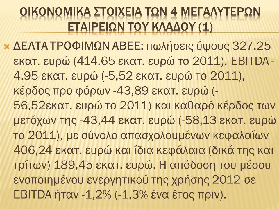  ΔΕΛΤΑ ΤΡΟΦΙΜΩΝ ΑΒΕΕ: πωλήσεις ύψους 327,25 εκατ.