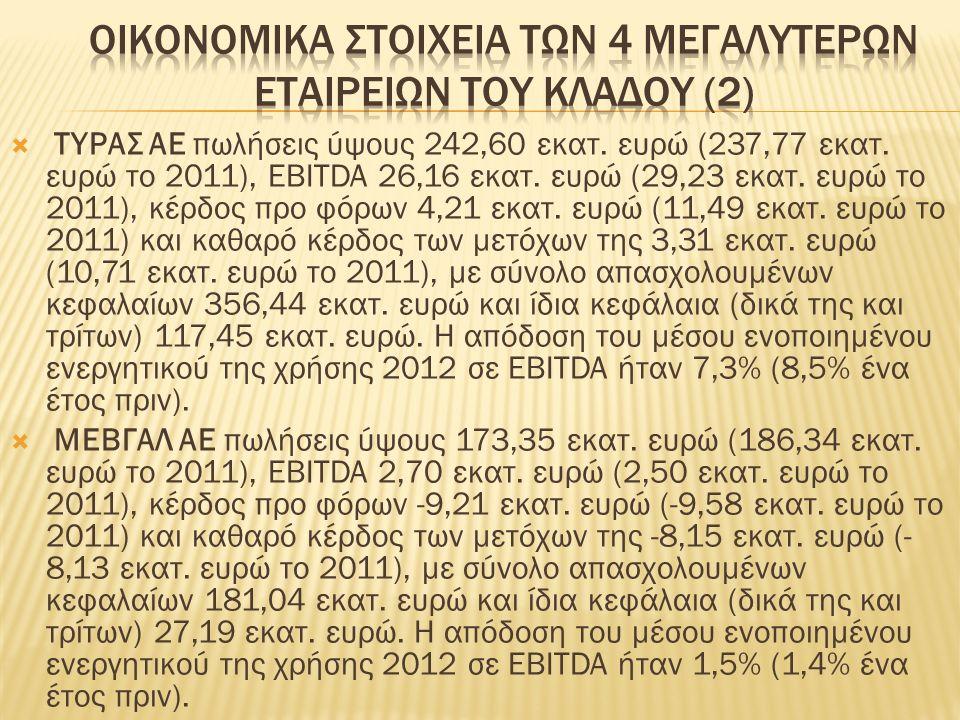  ΤΥΡΑΣ ΑΕ πωλήσεις ύψους 242,60 εκατ. ευρώ (237,77 εκατ.