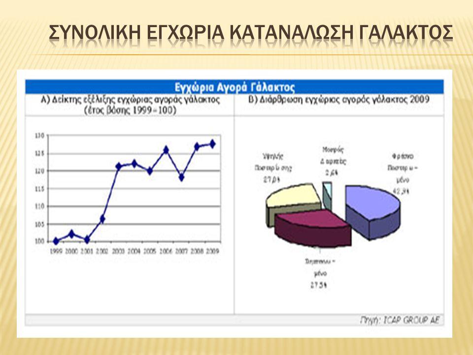  ΤΥΡΑΣ ΑΕ πωλήσεις ύψους 242,60 εκατ.ευρώ (237,77 εκατ.