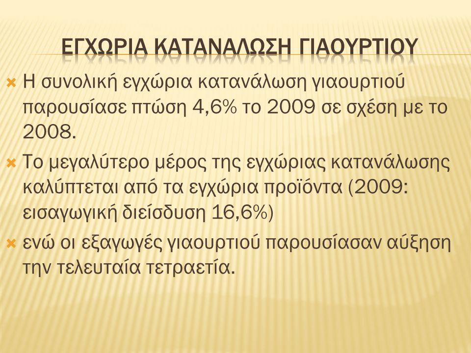  Η συνολική εγχώρια κατανάλωση γιαουρτιού παρουσίασε πτώση 4,6% το 2009 σε σχέση με το 2008.