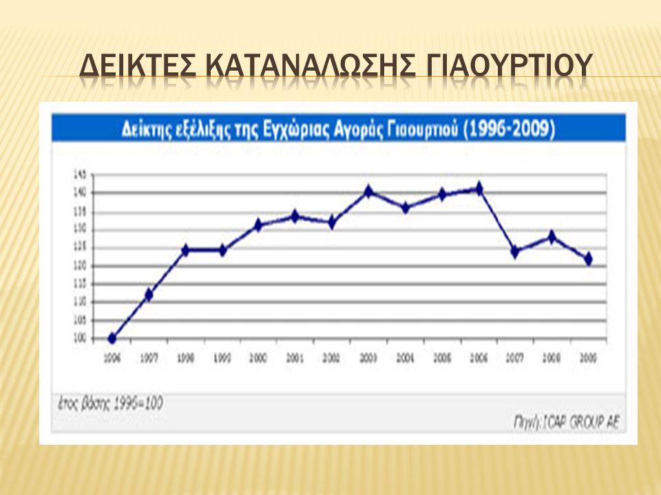  Με την ανάλυση του ομαδοποιημένου ισολογισμού (βάσει δείγματος 10 εταιρειών), οι πωλήσεις των παραγωγικών επιχειρήσεων γαλακτοκομικών προϊόντων σημείωσαν πτώση 6,45% το 2009 σε σχέση με το 2008  η μείωση του κόστους πωλήσεων (κατά 8,25%) οδήγησε τελικά στη μικρή υποχώρηση του μικτού κέρδους (-2,12%).